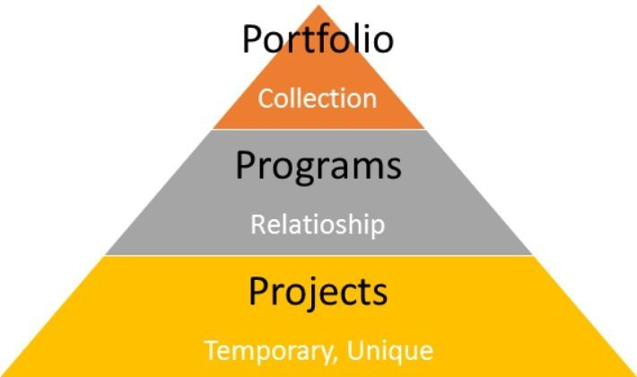 What Is The Difference Between Project Management And Portfolio Management?