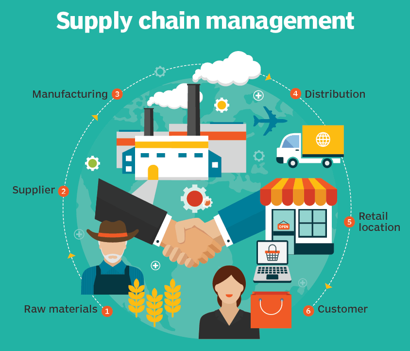 Why is supply chain management important?
